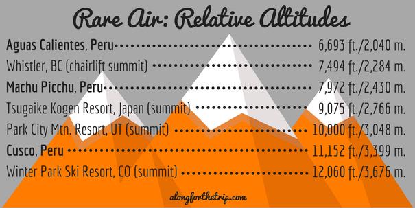 Relative altitudes in Peru